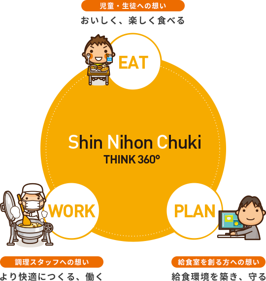 児童・生徒への想い おいしく、楽しく食べる 調理スタッフへの想い より快適につくる、働く 給食室を創る方への想い 給食環境を築き、守る